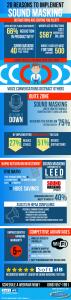 Sound Masking Infographic